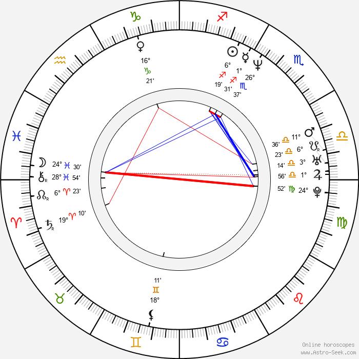 Luboš Xaver Veselý - Birth horoscope chart