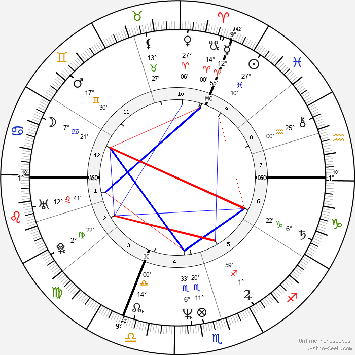 Luc Besson - Birth horoscope chart