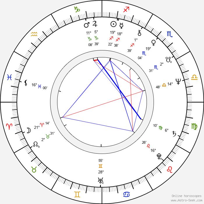 Luc Jabon - Birth horoscope chart