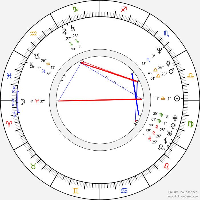 Luc Picard - Birth horoscope chart