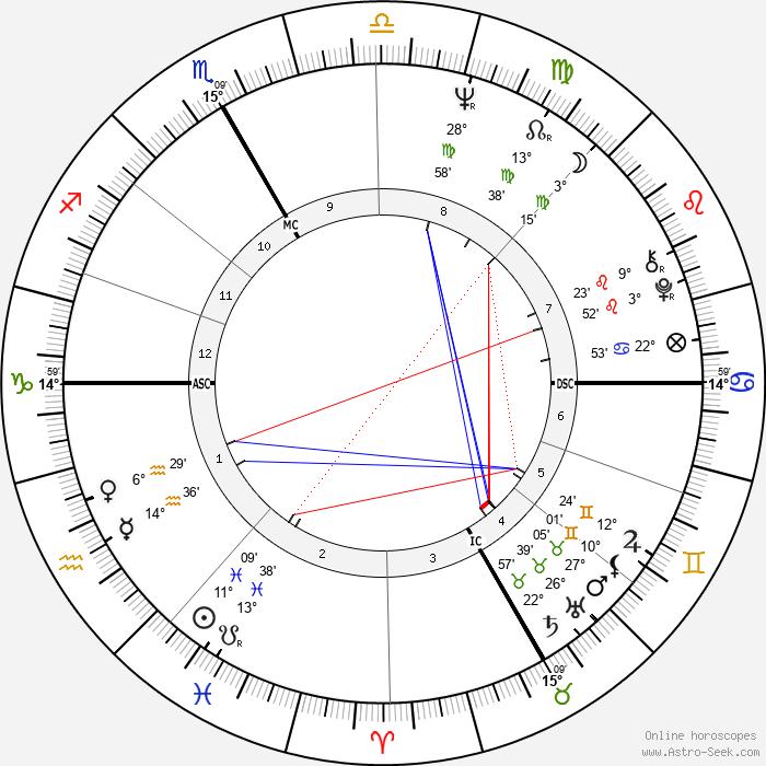 Luc Plamondon - Birth horoscope chart