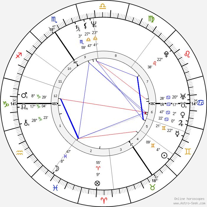 Luc Sante - Birth horoscope chart