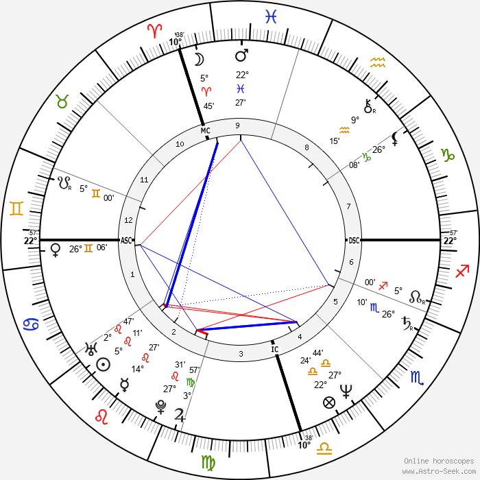 Luca Barbareschi - Birth horoscope chart