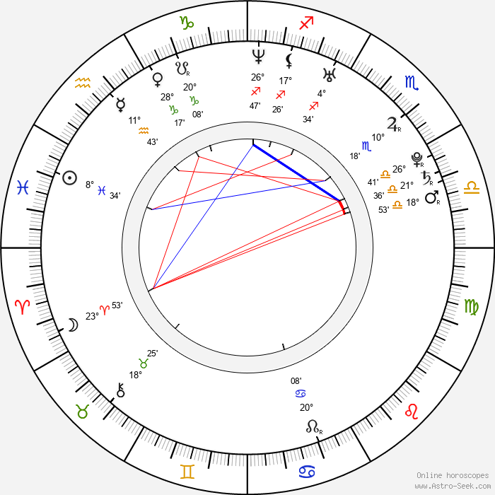 Luca Fainello - Birth horoscope chart