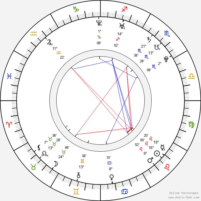 Luca Filippi - Birth horoscope chart