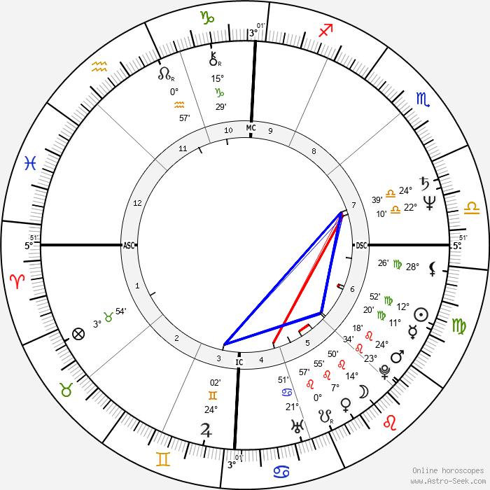 Luca Verdone - Birth horoscope chart