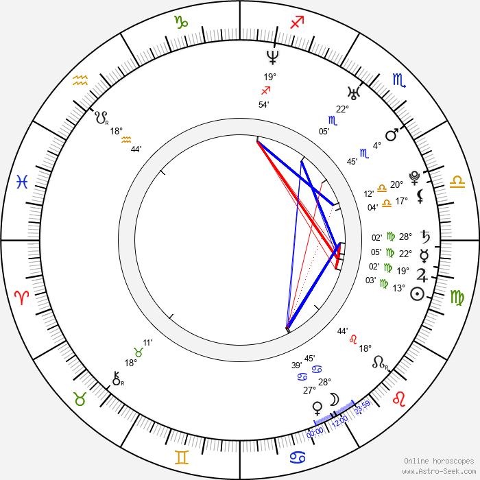 Lucas Campbell - Birth horoscope chart