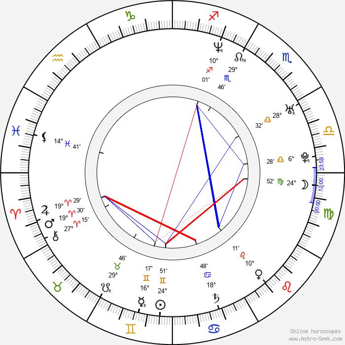 Lucas Crespi - Birth horoscope chart