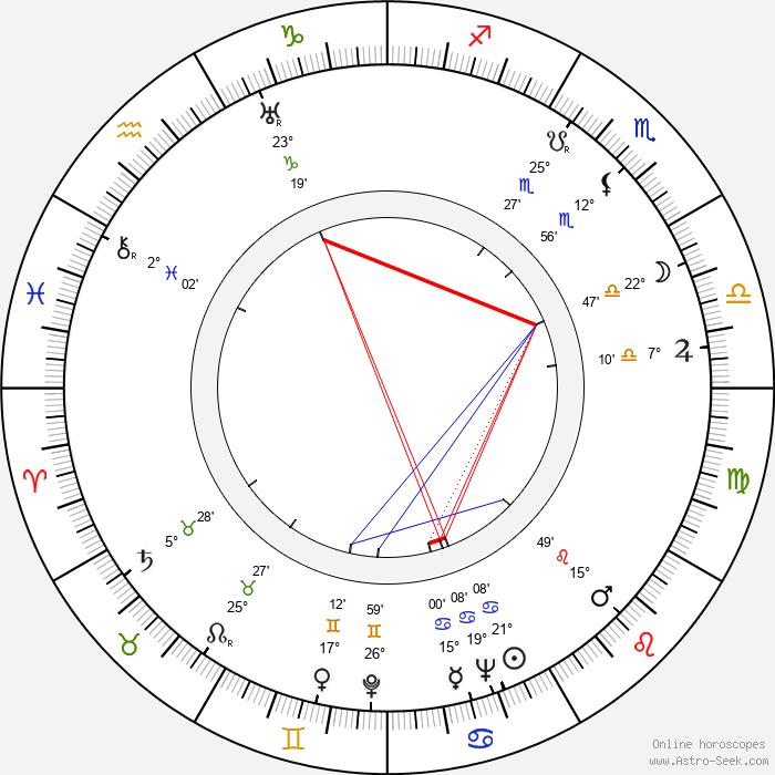 Lucas Demare - Birth horoscope chart