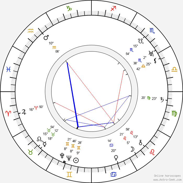 Luce Fabiole - Birth horoscope chart