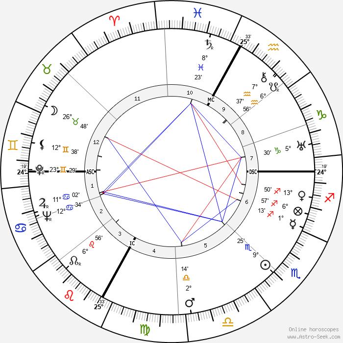 Luchino Visconti - Birth horoscope chart