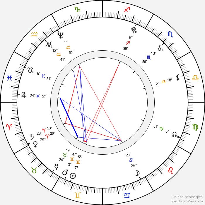Lucía Gil - Birth horoscope chart