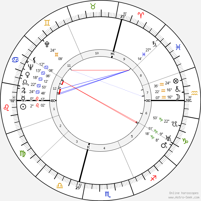 Lucia Joyce - Birth horoscope chart