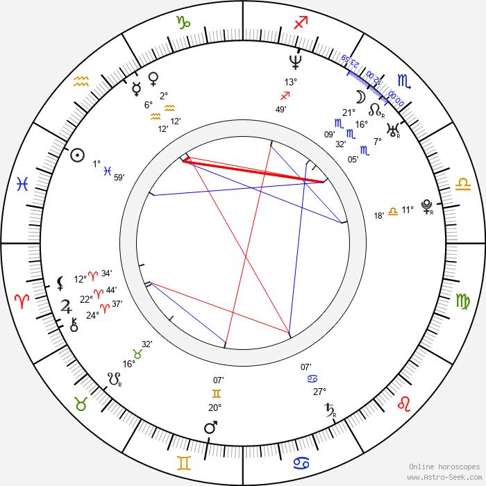 Lucia Lužinská - Birth horoscope chart