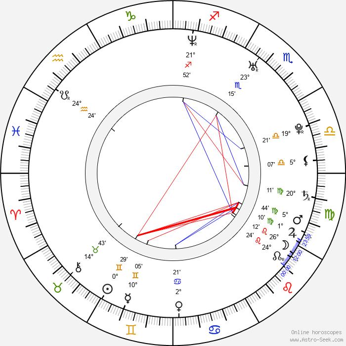 Lucia Siposová - Birth horoscope chart