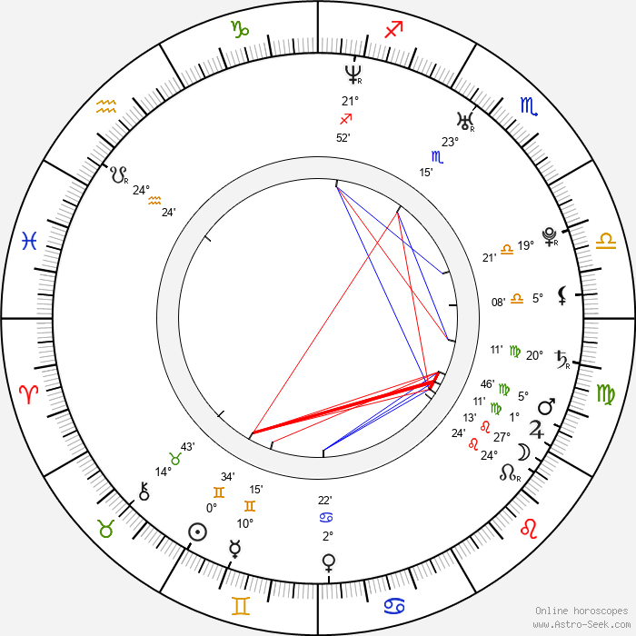 Lucia Siposová - Birth horoscope chart