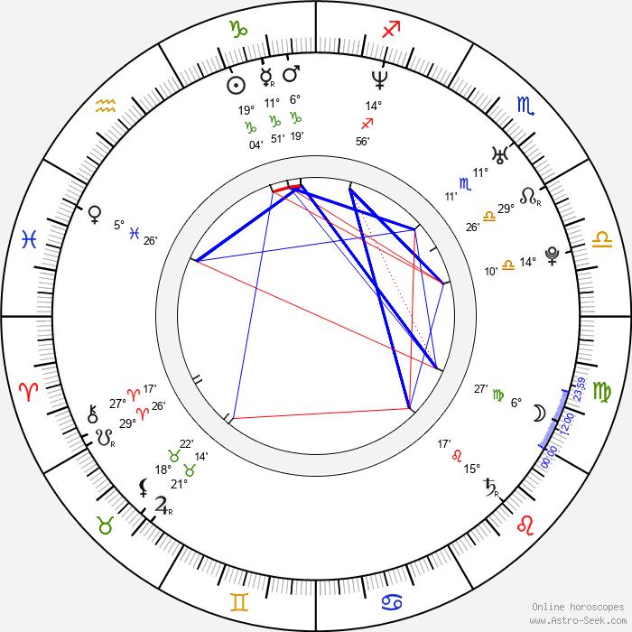 Lucia Šoralová - Birth horoscope chart