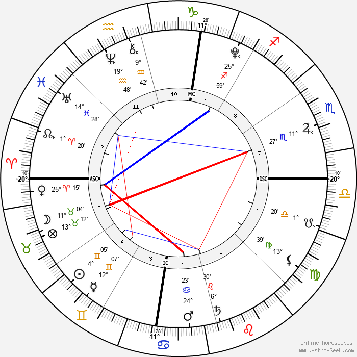 Lucia Ursula Krim - Birth horoscope chart