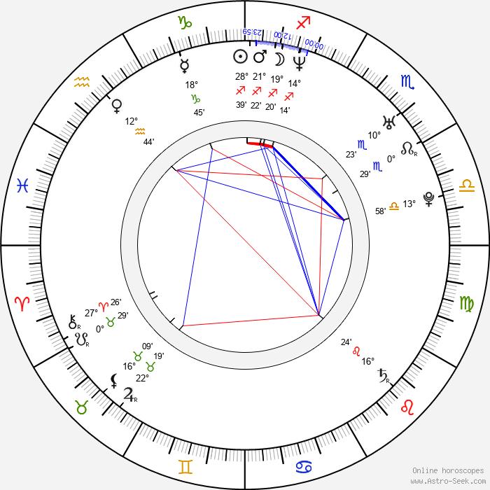 Lucian Viziru - Birth horoscope chart