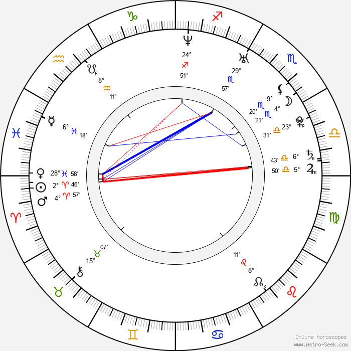 Luciana Carro - Birth horoscope chart