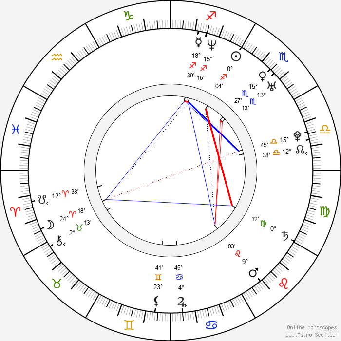 Luciana Rigueira - Birth horoscope chart