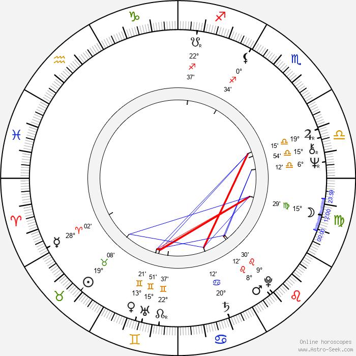 Luciana Sbarbati - Birth horoscope chart