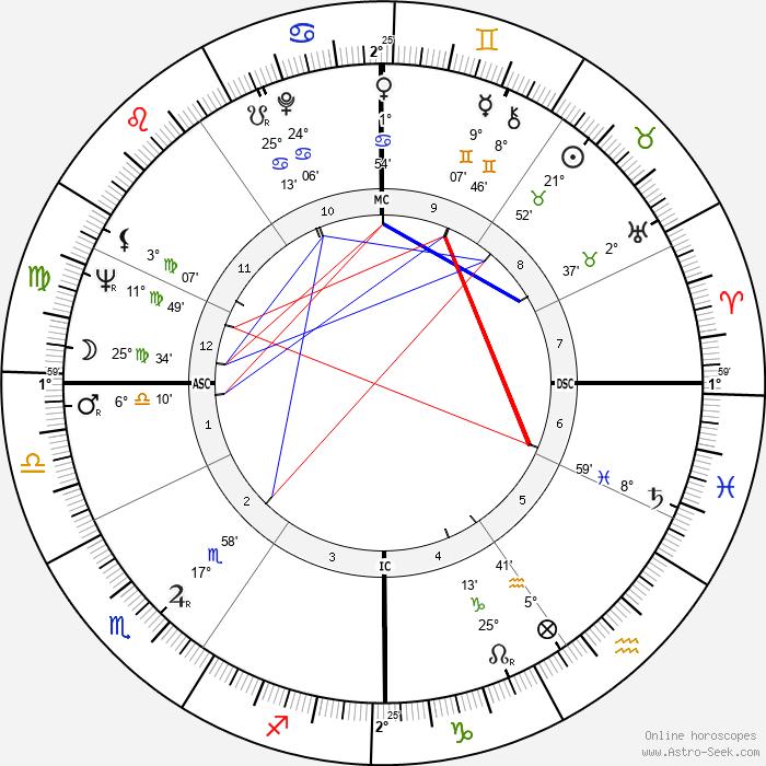 Luciano Benetton - Birth horoscope chart