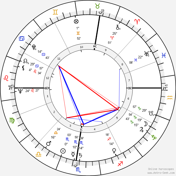 Luciano Berio - Birth horoscope chart