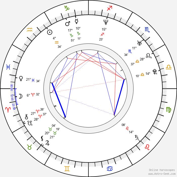 Luciano D'Alessandro - Birth horoscope chart