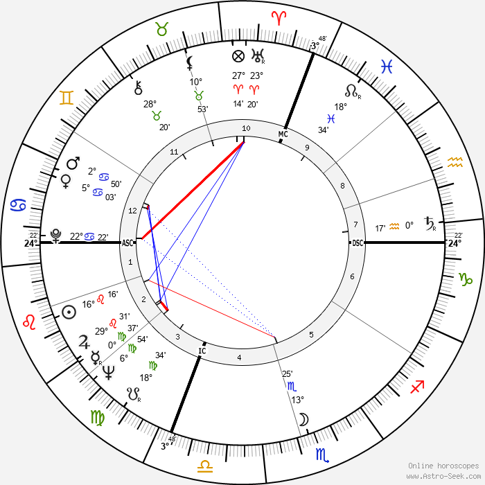 Luciano Delfino - Birth horoscope chart