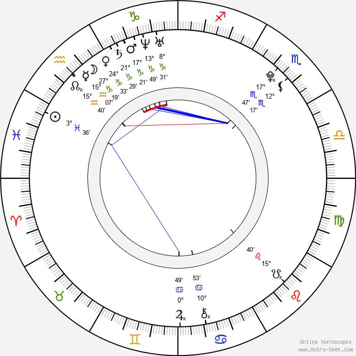 Luciano Nóbile - Birth horoscope chart