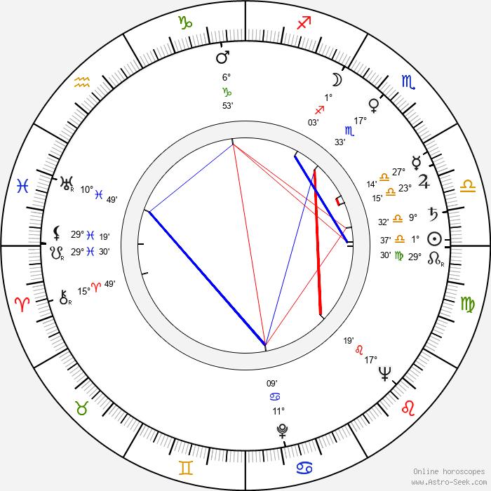 Luciano Salce - Birth horoscope chart
