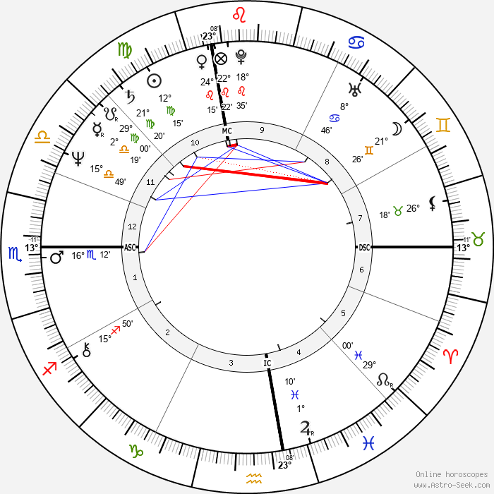 Luciano Teodori - Birth horoscope chart