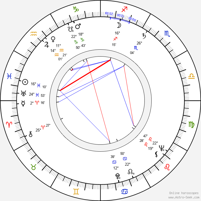 Luciano Vincenzoni - Birth horoscope chart