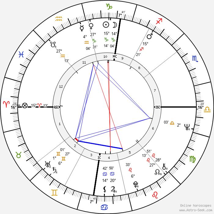 Luciano Virgilio - Birth horoscope chart