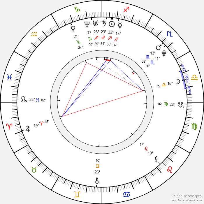 Lucie Bittalová - Birth horoscope chart