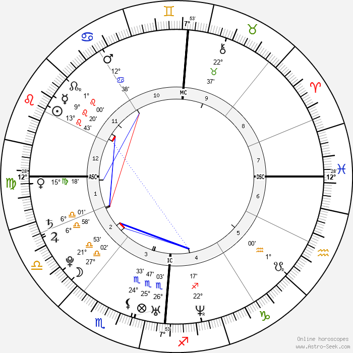 Lucie Décosse - Birth horoscope chart