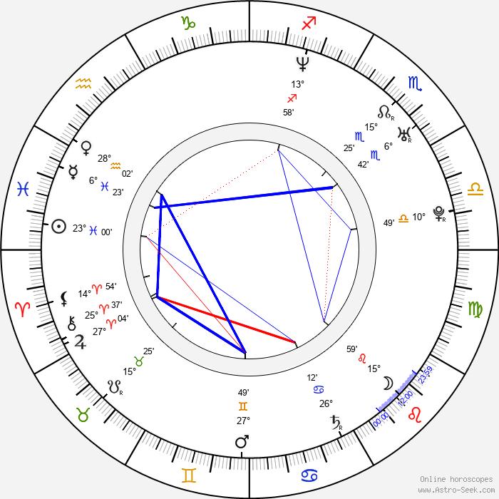 Lucie Jeanne - Birth horoscope chart