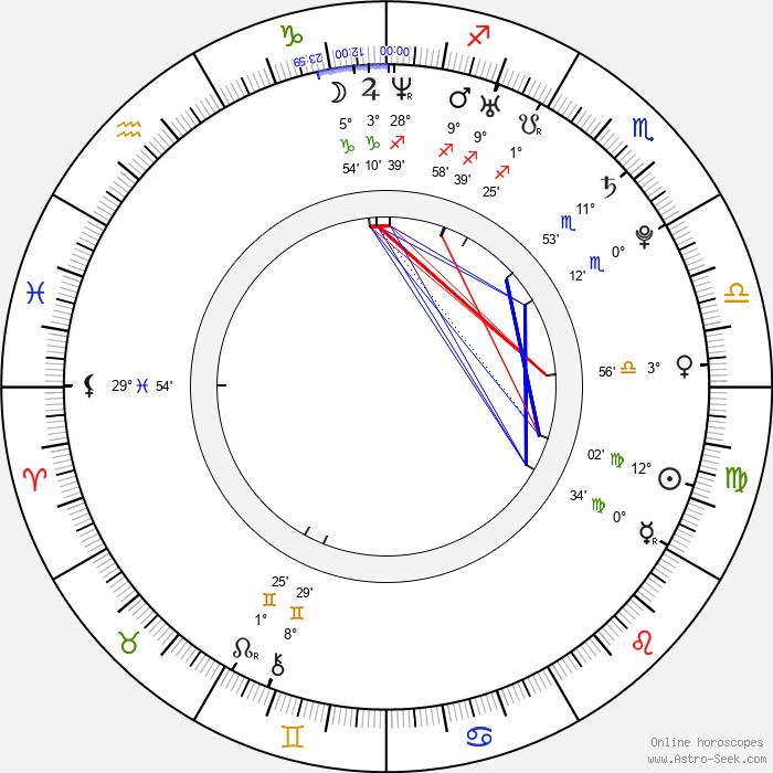 Lucie Křížková Váchová - Birth horoscope chart
