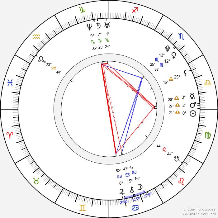 Lucie Kunešová - Birth horoscope chart