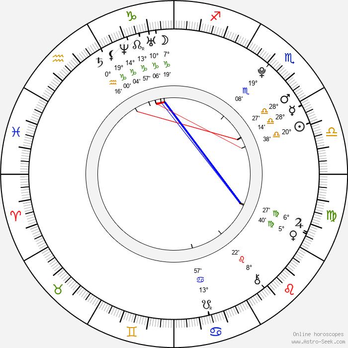 Lucie Mánková - Birth horoscope chart