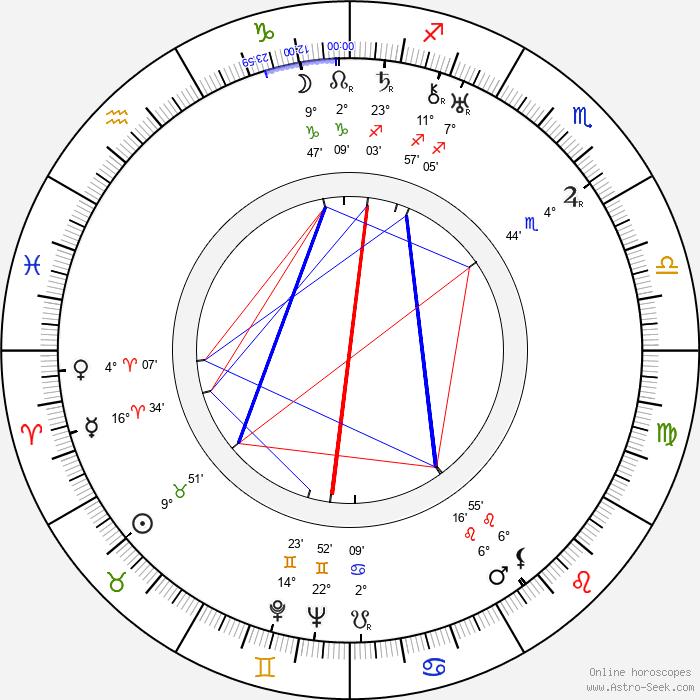 Lucie Mannheim - Birth horoscope chart