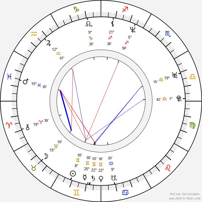 Lucie Matoušková - Birth horoscope chart