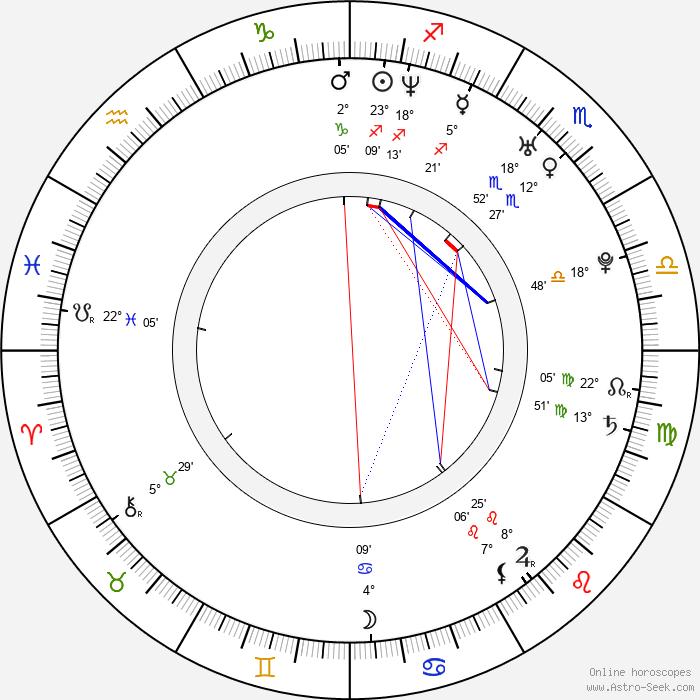 Lucie Pernetová - Birth horoscope chart