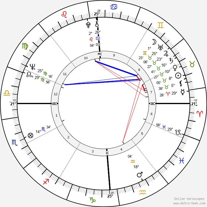 Lucien Aimar - Birth horoscope chart