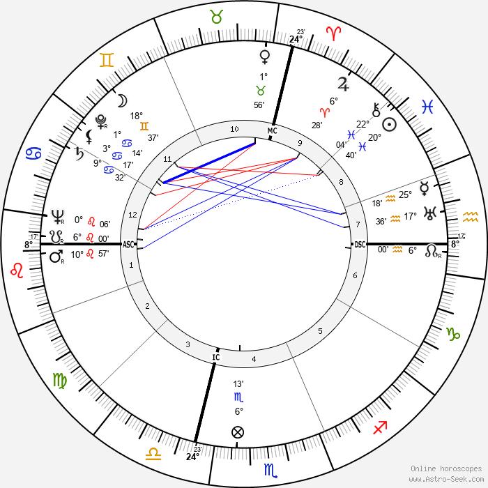 Lucien Barjon - Birth horoscope chart