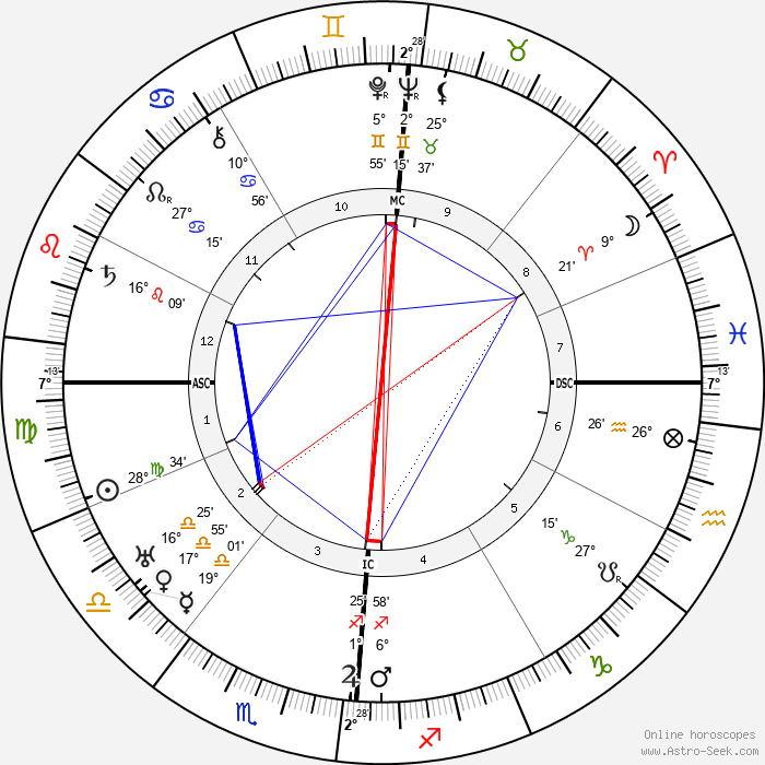 Lucien Baroux - Birth horoscope chart