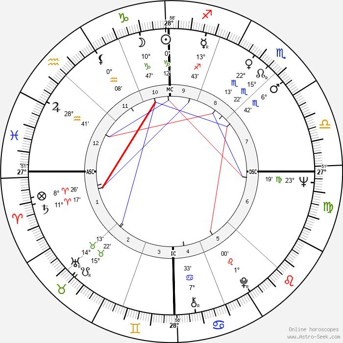 Lucien Bouchard - Birth horoscope chart