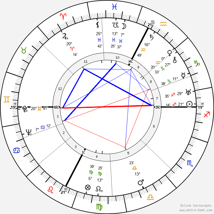 Lucien Coutaud - Birth horoscope chart