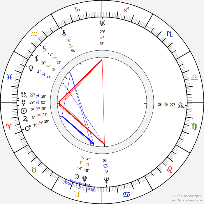 Lucien Gallas - Birth horoscope chart